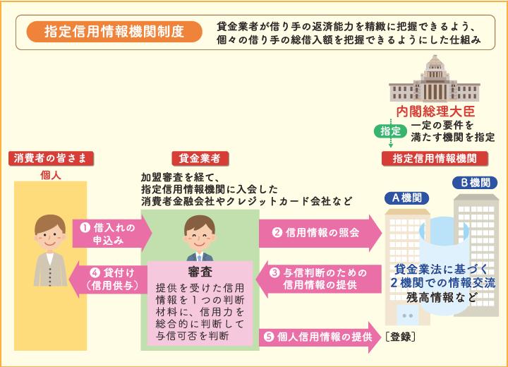指定信用情報機関制度