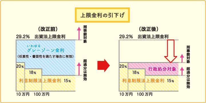 過払金とは_概要_貸金業法の概要_貸金業界の状況_日本貸金業協会