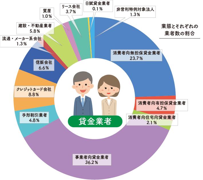 人々の暮らしや事業活動を支える多様な貸金業者【貸金業界の状況 ...