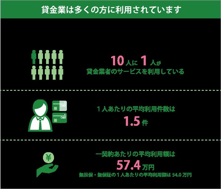 日本でどのくらいの人々が貸金業者のサービスを利用しているの?【貸金 ...